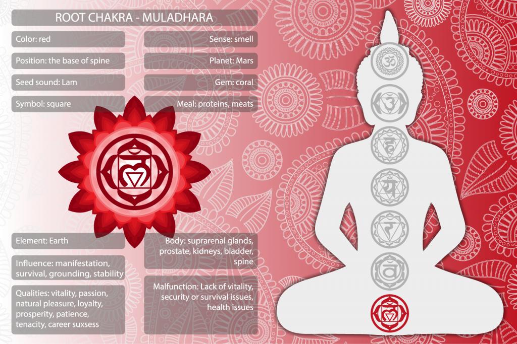 Muladhara root chakra symbols and meanings