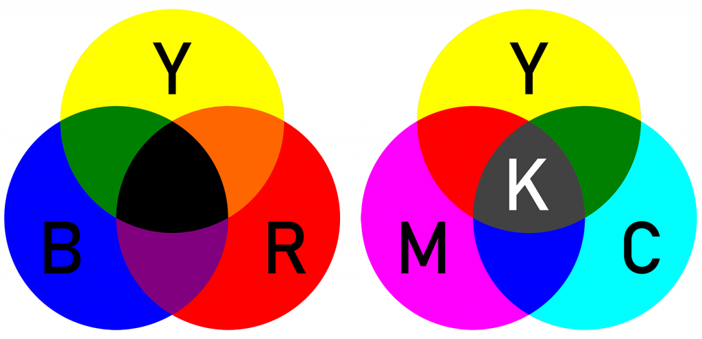 Subtractive color models RYB and CMYK