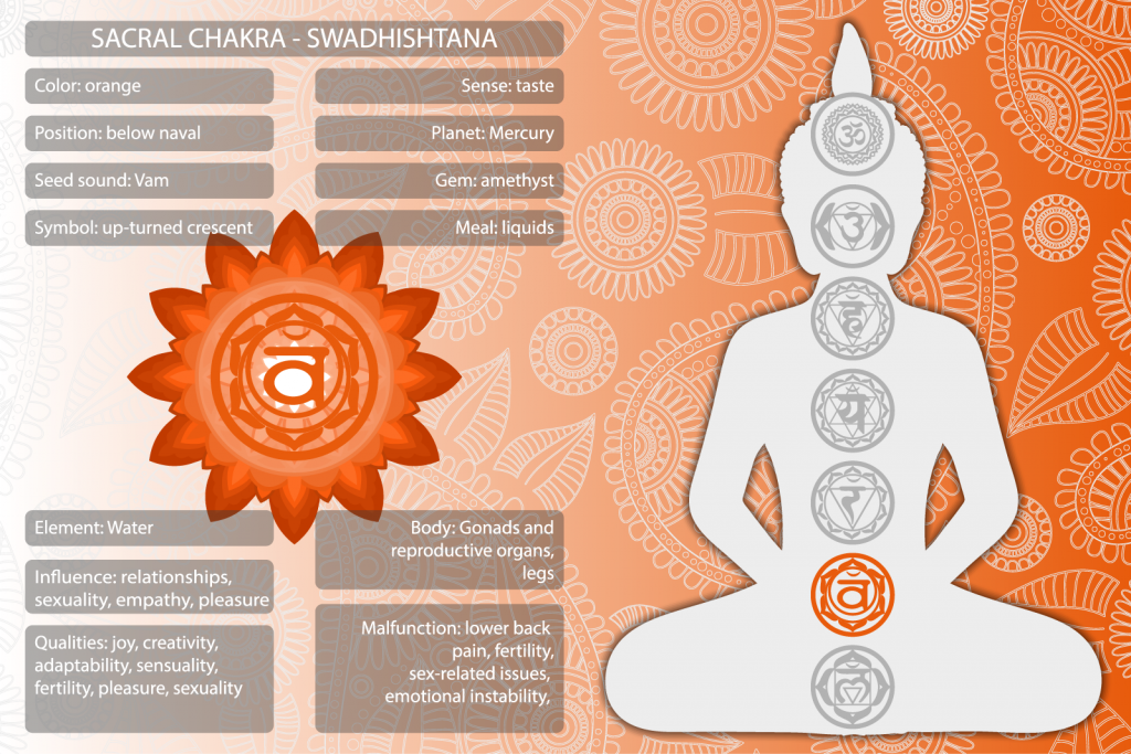 Svadhishthana sacral chakra symbols and meanings