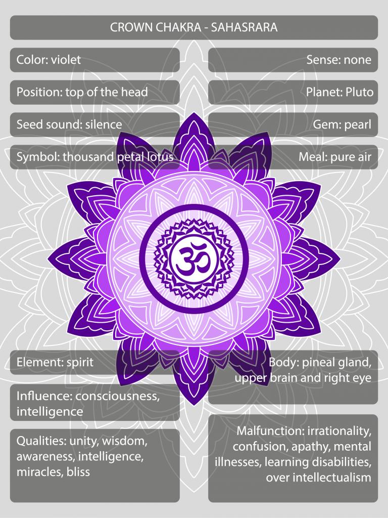 Sahasrara crown chakra symbols and meanings