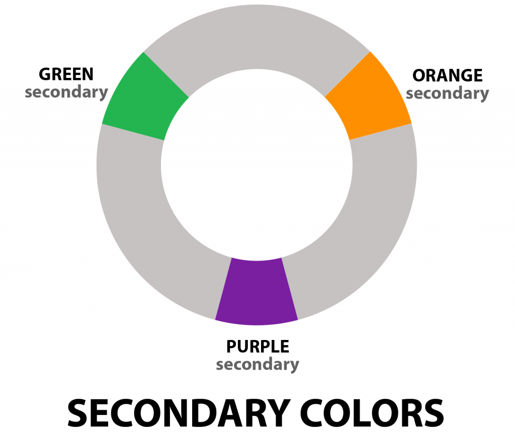 Secondary colors highlighted on color wheel
