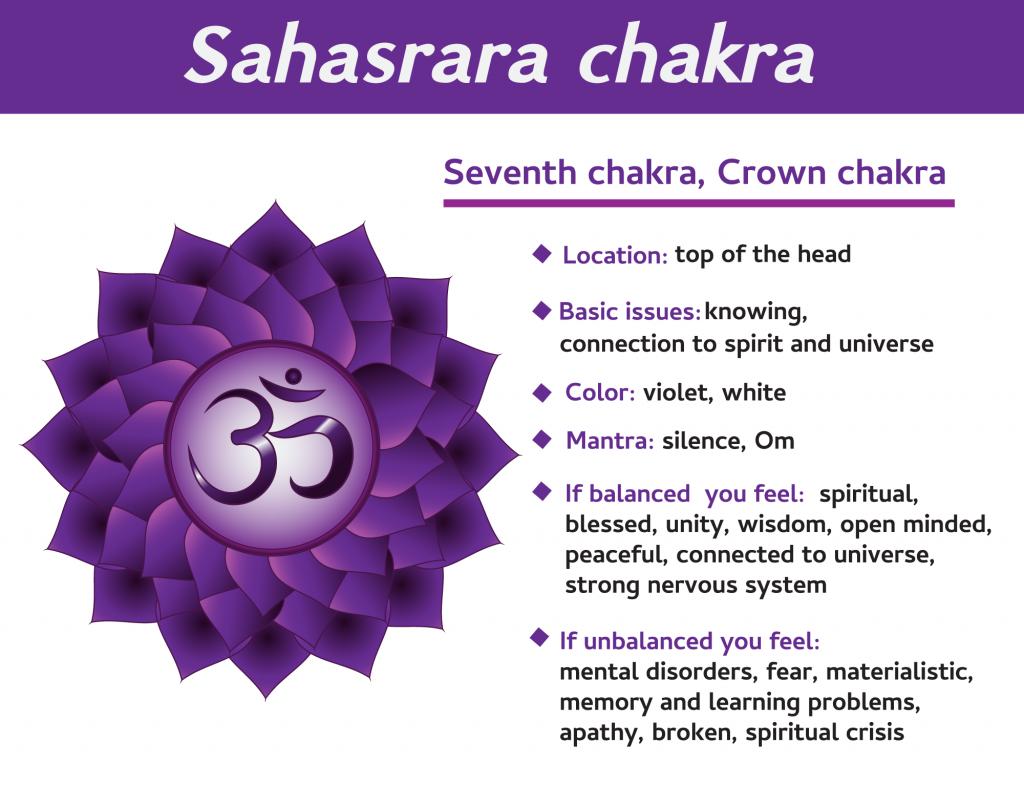 Sahasrara seventh chakra infographic