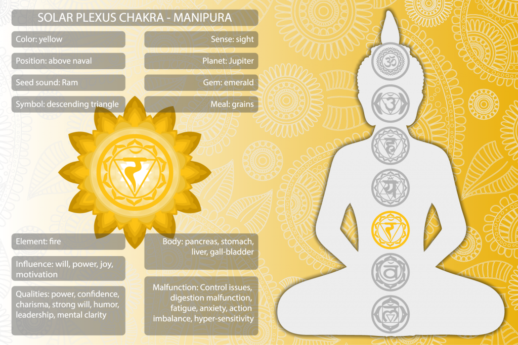 Manipura solar plexus chakra symbols and meanings