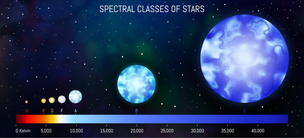 Spectrum classification of stars with blue supergiant star