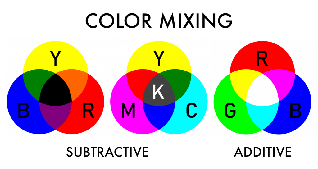 Illustration with subtractive and additive color mixing systems