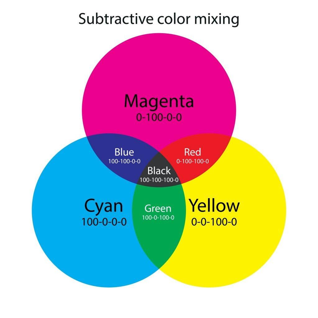 Subtractive color mixing. CMY color scheme