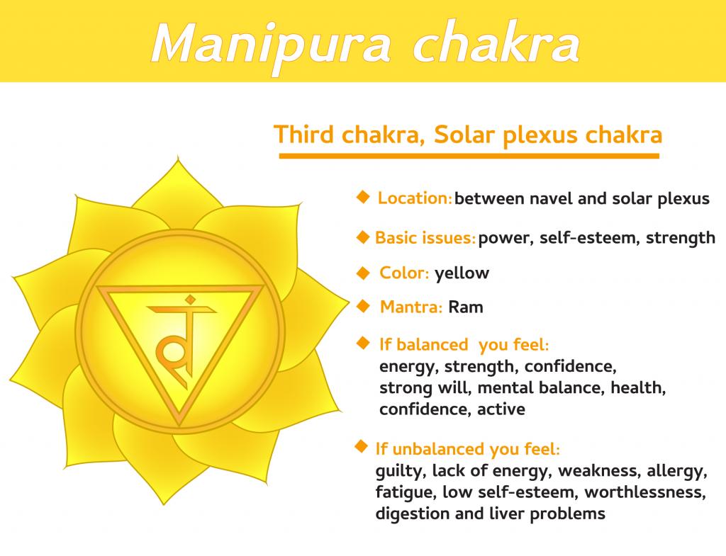 Manipura third chakra infographic