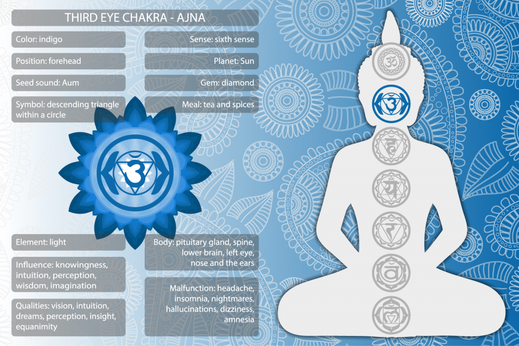 Ajna third eye chakra symbols and meanings