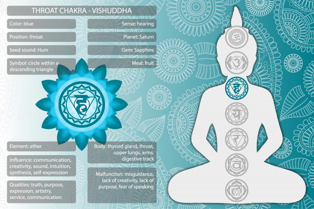 Vishuddha throat chakra symbols and meanings