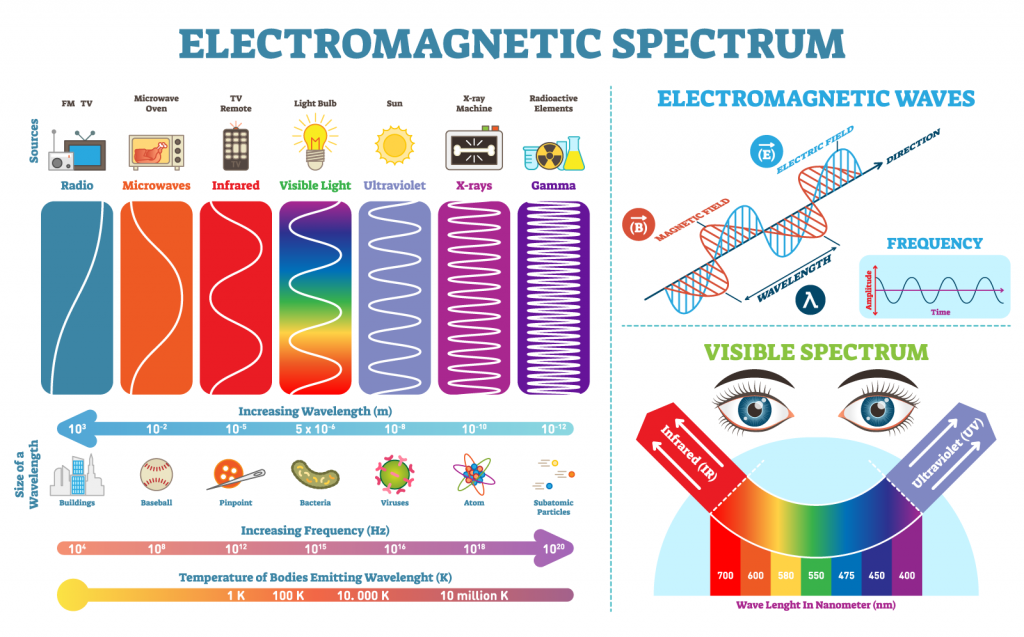 Infographic with 7 different types of electromagnetic waves including the visible spectrum with colors of light