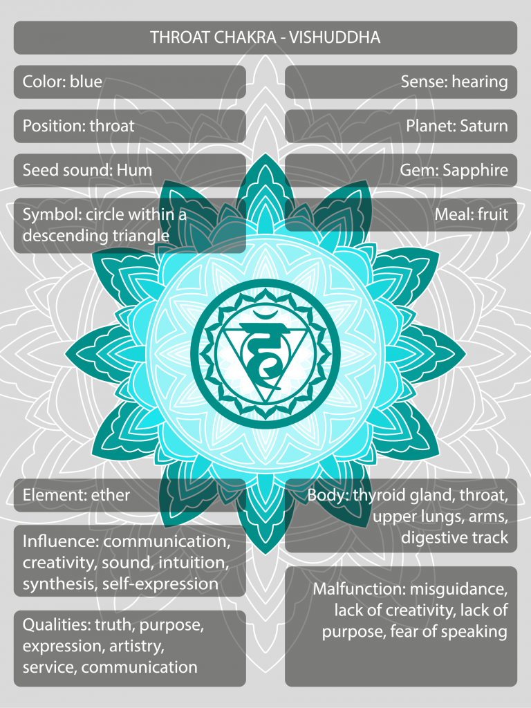 Vishuddha throat chakra symbols and meanings