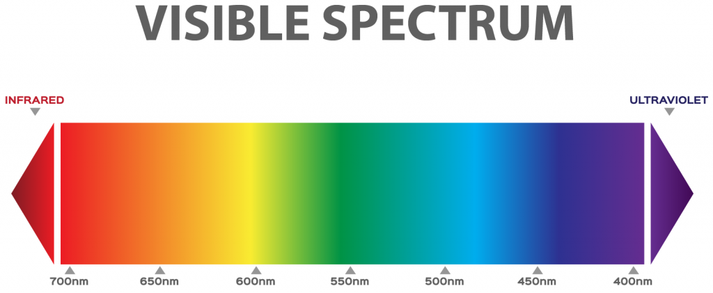 Illustration of visible color spectrum