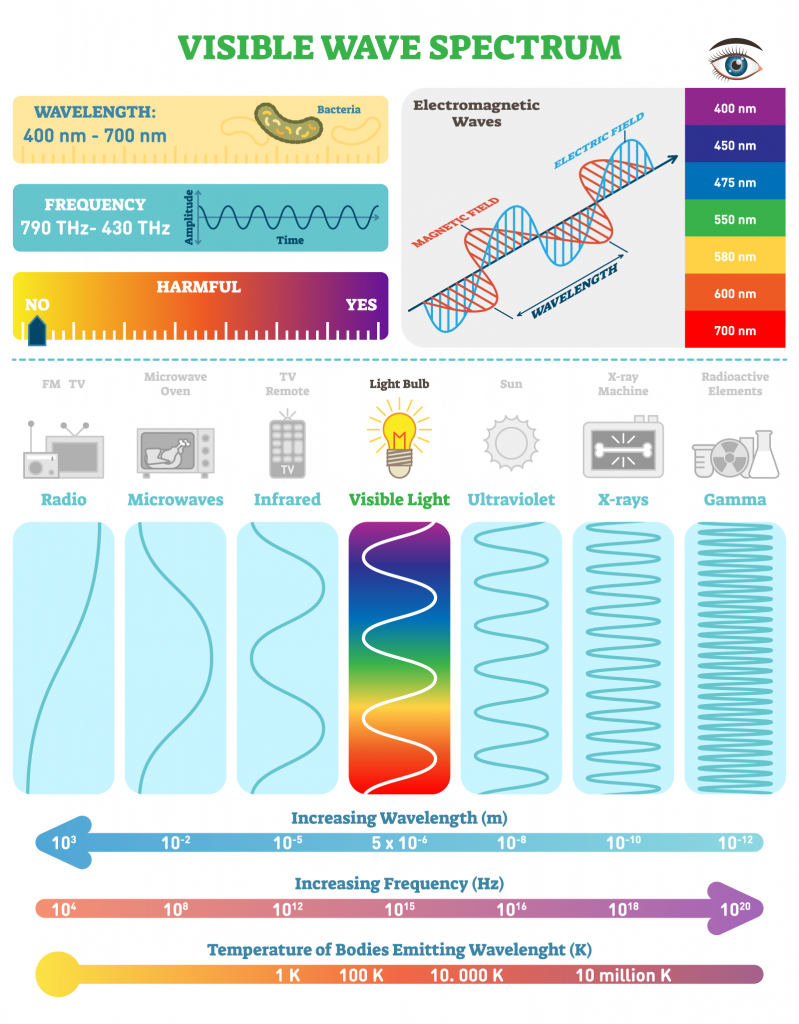 Visible wave spectrum illustration with the colors of light