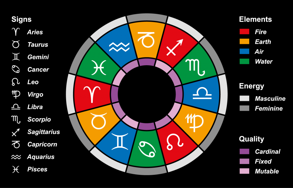 Zodiac colors chart with the twelve astrological signs and their elements, energies and qualities