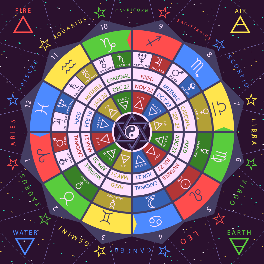 Colorful circle with zodiac signs, dates, planets and elements